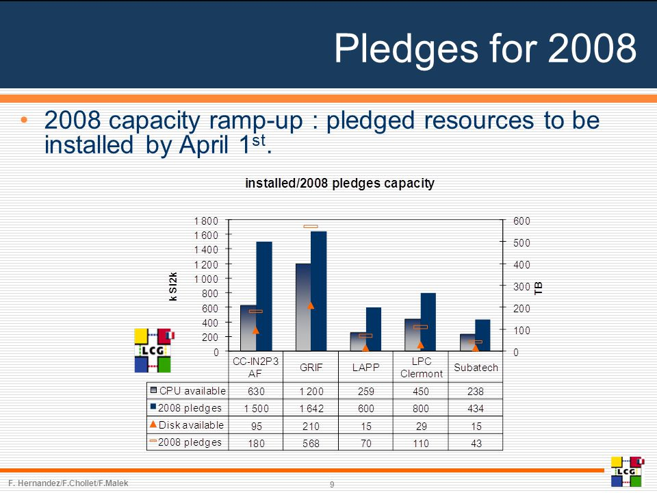 Pledges for 2008 9 2008 capacity ramp-up : pledged resources to be installed by April 1 st.