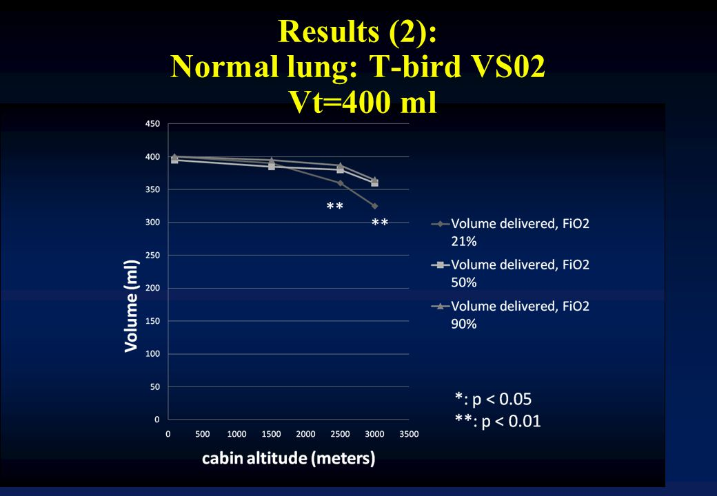 Results (2): Normal lung: T-bird VS02 Vt=400 ml