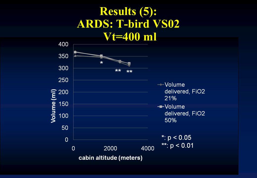 Results (5): ARDS: T-bird VS02 Vt=400 ml
