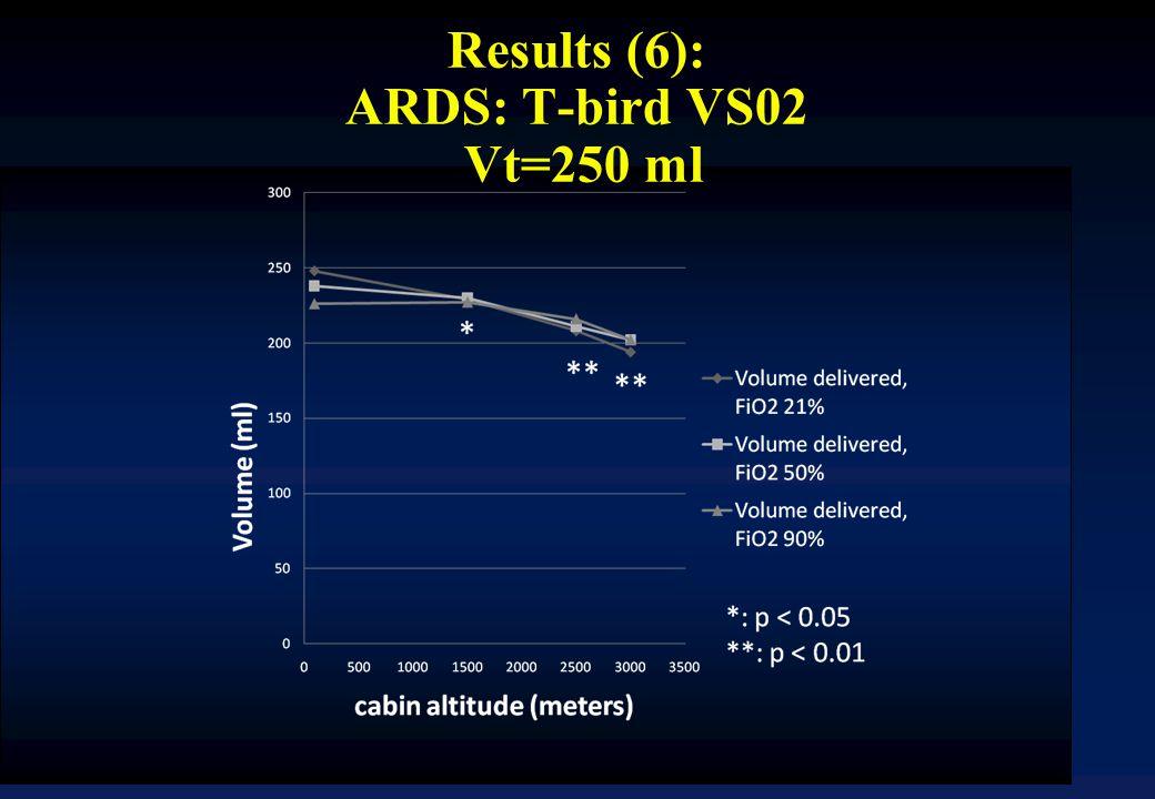 Results (6): ARDS: T-bird VS02 Vt=250 ml