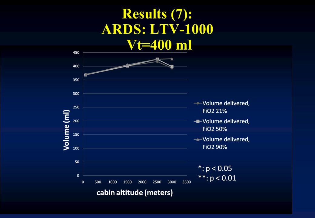 Results (7): ARDS: LTV-1000 Vt=400 ml