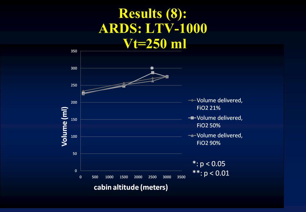 Results (8): ARDS: LTV-1000 Vt=250 ml