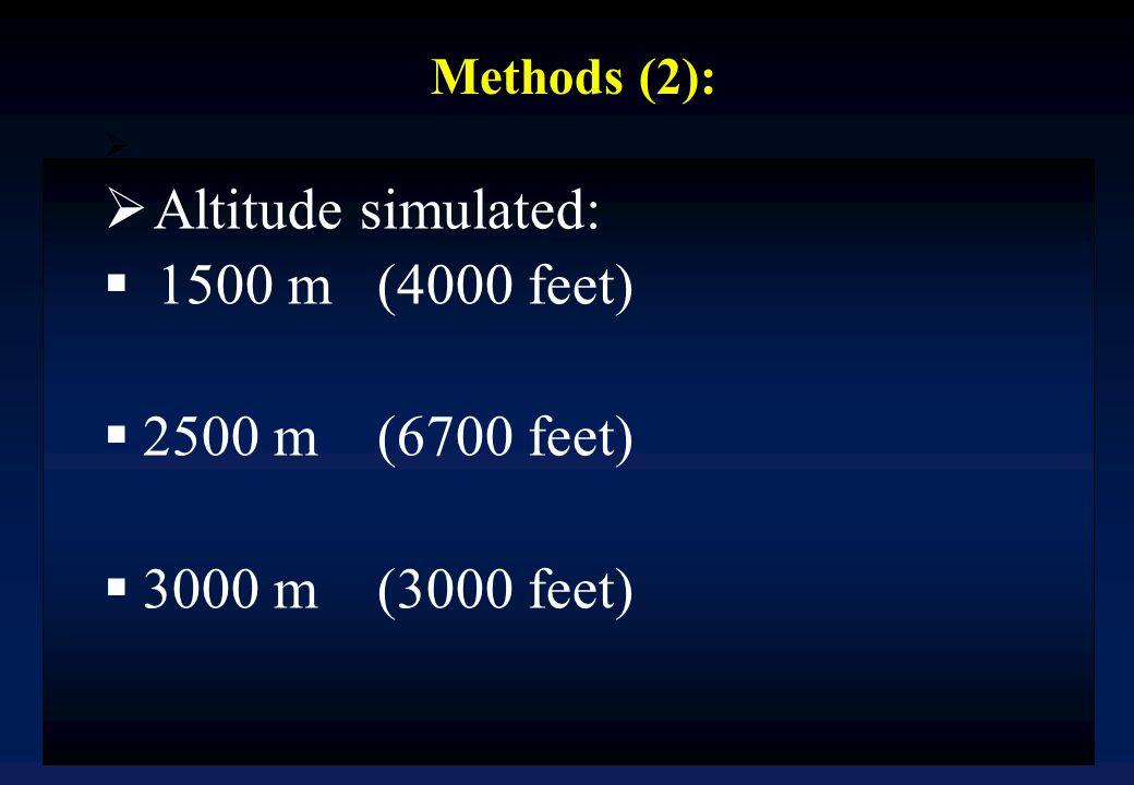 Methods (2):  Altitude simulated:  1500 m (4000 feet)  2500 m (6700 feet)  3000 m (3000 feet)