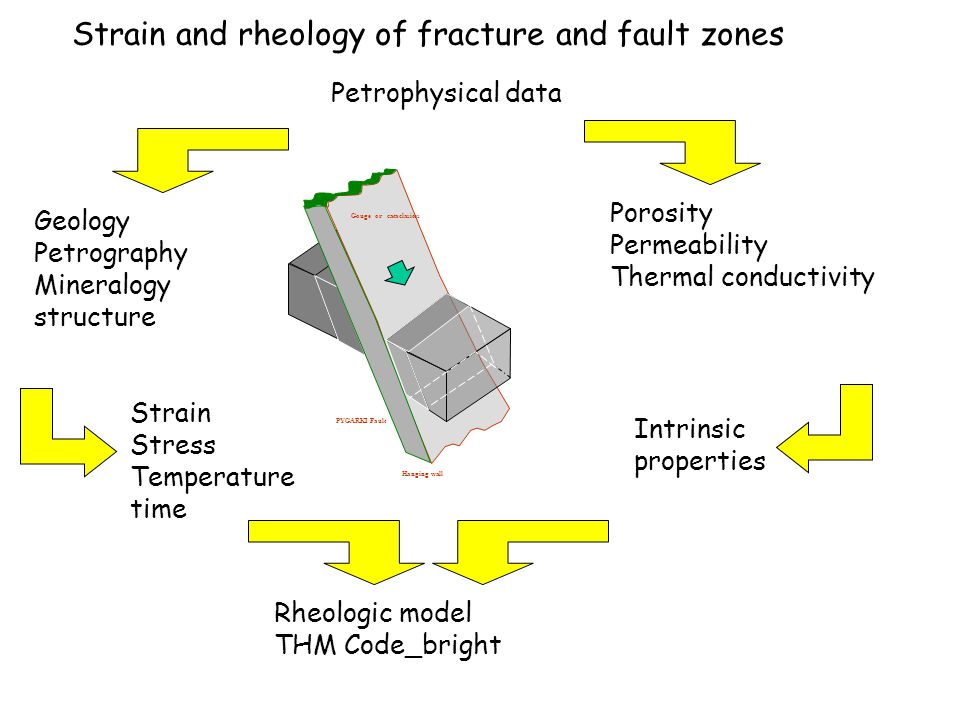 Strain and rheology of fracture and fault zones Petrophysical data Geology Petrography Mineralogy structure Porosity Permeability Thermal conductivity Strain Stress Temperature time Intrinsic properties Rheologic model THM Code_bright PYGARKI Fault Hanging wall Gouge or cataclasites