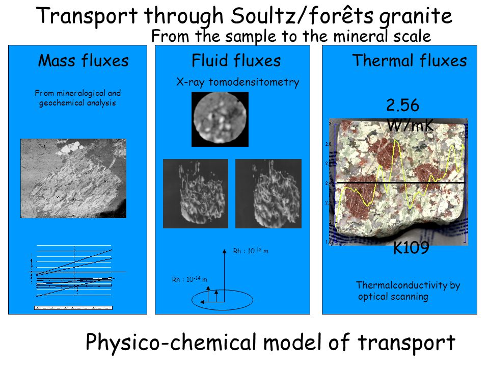 Transport through Soultz/forêts granite Experimental and numerical model of the fluid-rock interaction around a fracture Fracture Granit with damage zone Fluid flow Mass flux measurement Thermal flux measurment Experimental tests under X-ray tomodensitometry Numerical tests under kindis, Kirmat and Code bright models