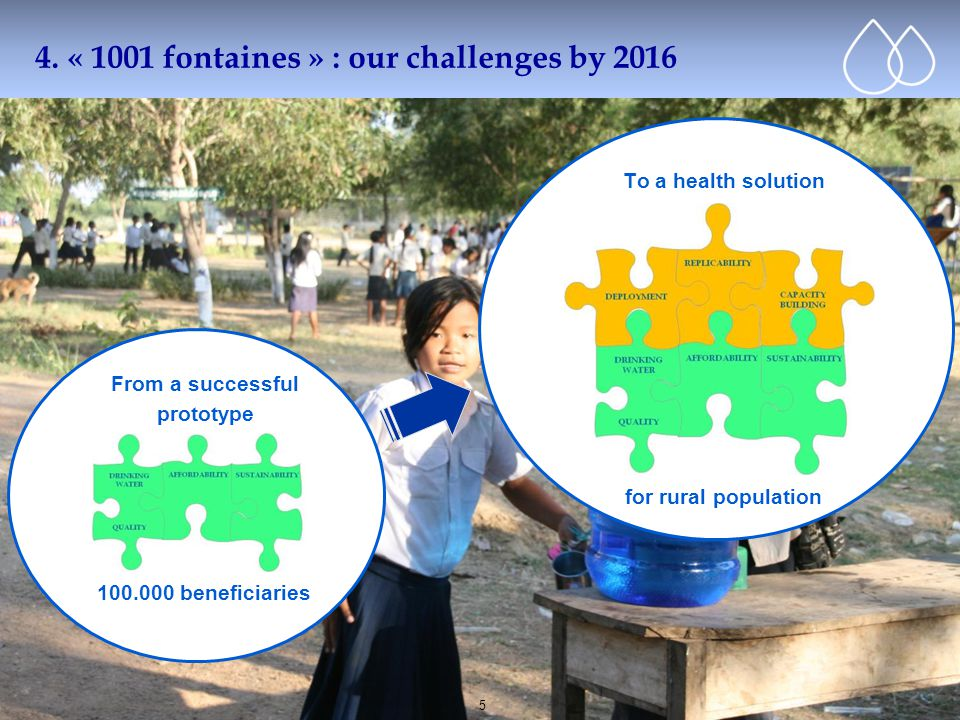 Cliquez pour modifier le style du titre 5 4. « 1001 fontaines » : our challenges by 2016 From a successful prototype 100.000 beneficiaries To a health