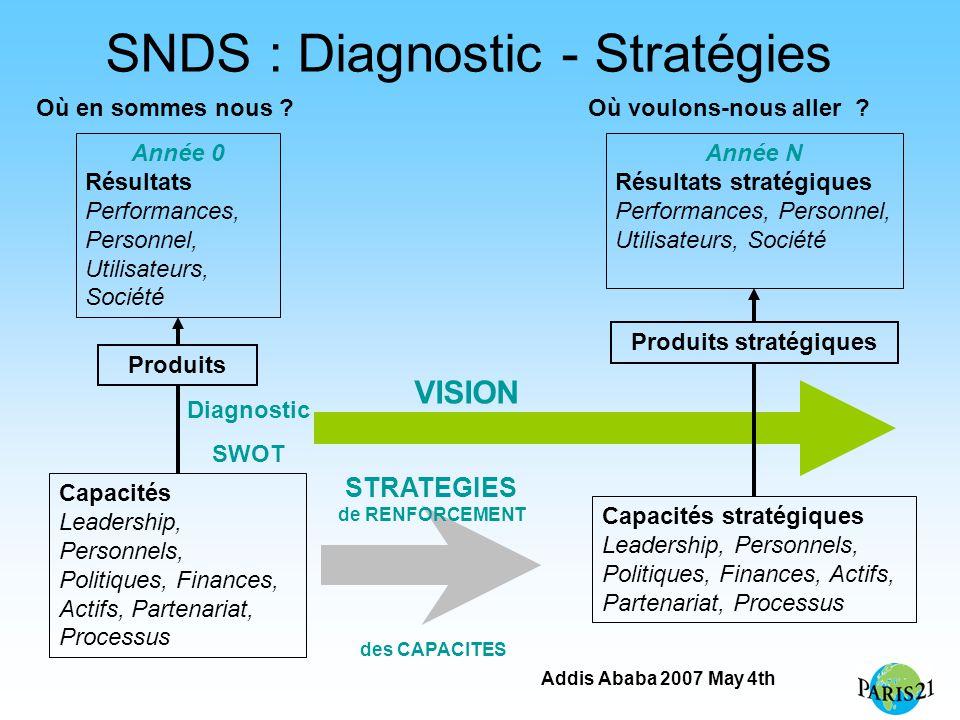 Addis Ababa 2007 May 4th SNDS : Diagnostic - Stratégies Année N Résultats stratégiques Performances, Personnel, Utilisateurs, Société Diagnostic SWOT VISION STRATEGIES de RENFORCEMENT des CAPACITES Où en sommes nous ?Où voulons-nous aller .
