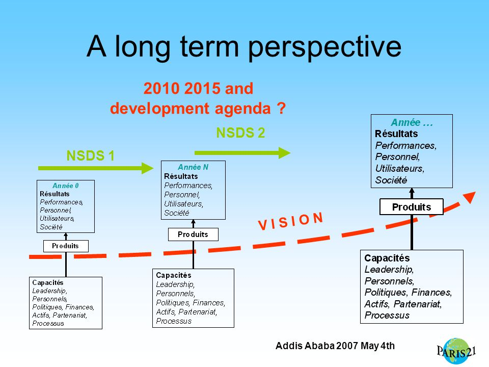 Addis Ababa 2007 May 4th A long term perspective NSDS 1 V I S I O N NSDS 2 2010 2015 and development agenda