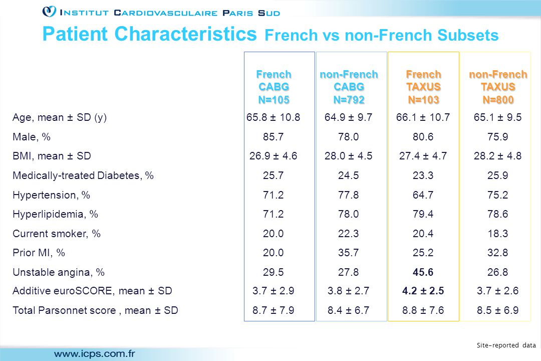 French CABG N=105 non-French CABG N=792 French TAXUS N=103 non-French TAXUS N=800 Age, mean ± SD (y)65.8 ± 10.864.9 ± 9.766.1 ± 10.765.1 ± 9.5 Male, %85.778.080.675.9 BMI, mean ± SD26.9 ± 4.628.0 ± 4.527.4 ± 4.728.2 ± 4.8 Medically-treated Diabetes, %25.724.523.325.9 Hypertension, %71.277.864.775.2 Hyperlipidemia, %71.278.079.478.6 Current smoker, %20.022.320.418.3 Prior MI, %20.035.725.232.8 Unstable angina, %29.527.845.626.8 Additive euroSCORE, mean ± SD3.7 ± 2.93.8 ± 2.74.2 ± 2.53.7 ± 2.6 Total Parsonnet score, mean ± SD8.7 ± 7.98.4 ± 6.78.8 ± 7.68.5 ± 6.9 Site-reported data Patient Characteristics French vs non-French Subsets