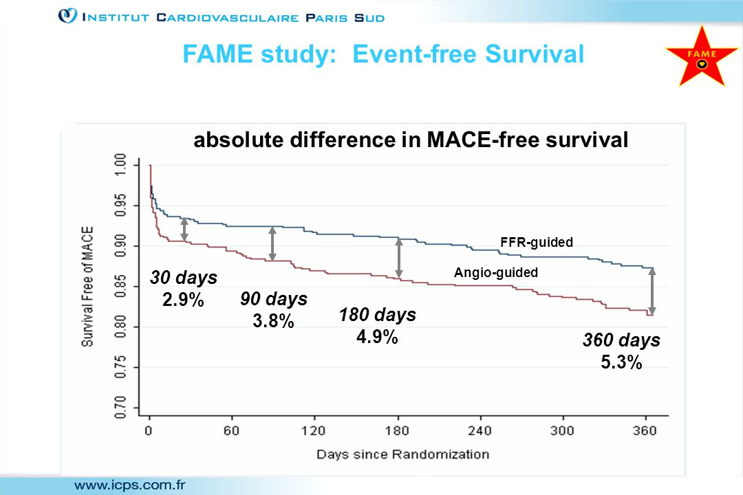 FFR-guided 30 days 2.9% 90 days 3.8% 180 days 4.9% 360 days 5.3% Angio-guided absolute difference in MACE-free survival FAME study: Event-free Survival