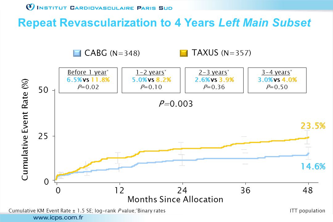 Outcome According to Geographic Location at 3 Years French Subset n=208 non-French n=1592 TAXUS CABG Patients (%) TAXUS CABG