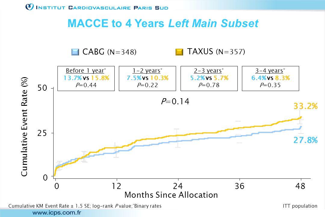 ITT population (n=705)(n=91)(n=138)(n=218)(n=258) P=0.14P=0.55P=0.54P=0.12P=0.14 MACCE to 4 Years Left Main Subsets ITT population Cumulative KM Event Rate; log-rank P value Patients (%) TAXUS CABG