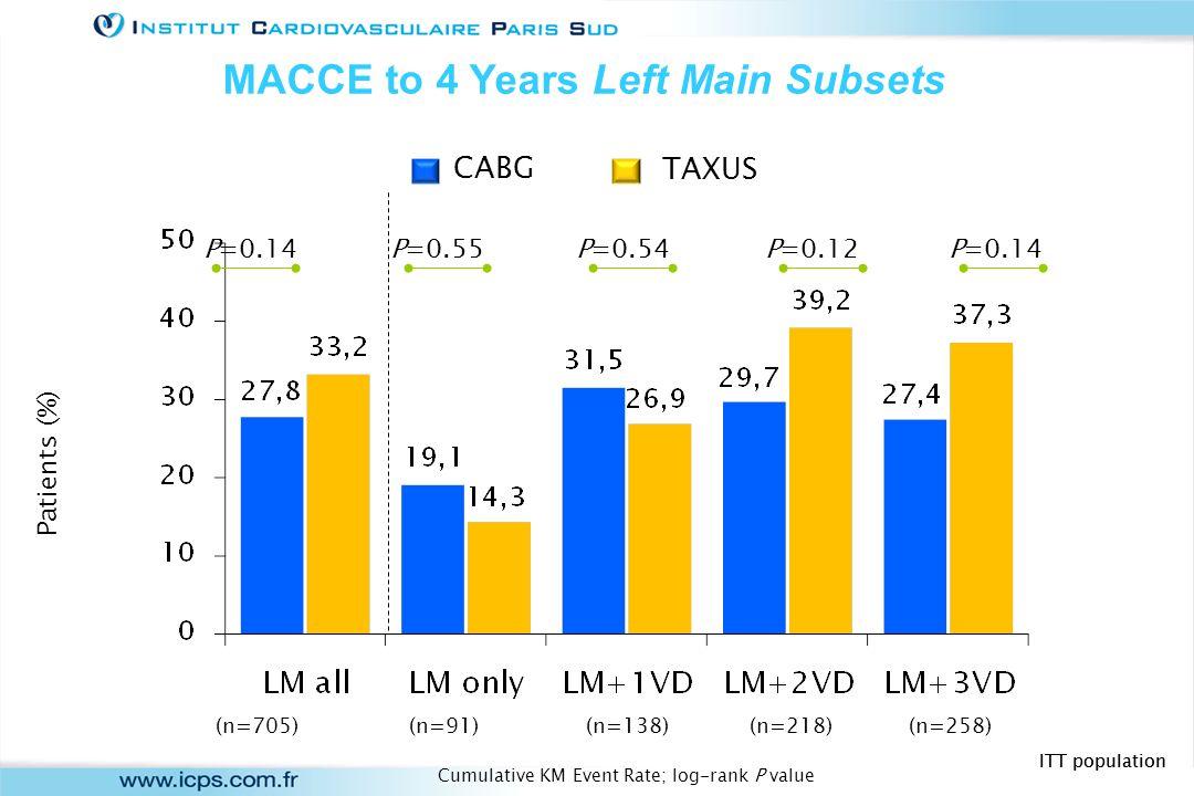 CABGPCIP value Death11.8%7.5%0.12 CVA3.9%1.4%0.11 MI3.8%5.1%0.55 Death, CVA or MI17.1%13.5%0.25 Revasc.16.9%19.1%0.57 Months Since Allocation Cumulative Event Rate (%) P=0.65 Left Main TAXUS (N=221) CABG (N=196) MACCE to 4 Years by SYNTAX Score Tercile Low to Intermediate Scores (0-32) 27.6% 29.0% Months Since Allocation Cumulative Event Rate (%) 01224 40 0 20 30 10 36 Site-reported Data; ITT populationCumulative KM Event Rate ± 1.5 SE; log-rank P value > > > < < 48