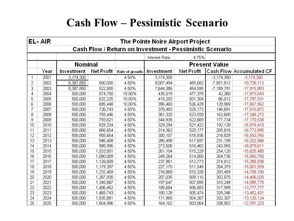 Cash Flow – Pessimistic Scenario
