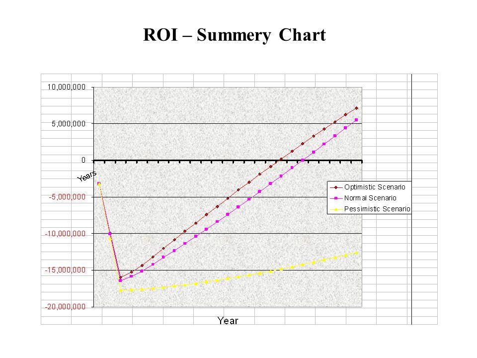 ROI – Summery Chart