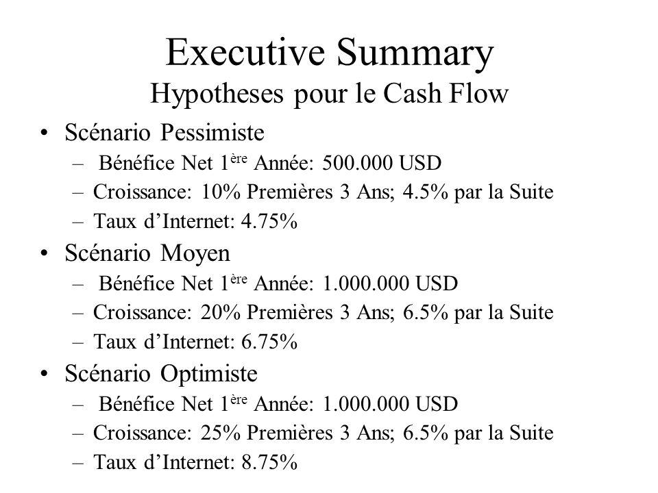 Executive Summary Hypotheses pour le Cash Flow Scénario Pessimiste – Bénéfice Net 1 ère Année: 500.000 USD –Croissance: 10% Premières 3 Ans; 4.5% par la Suite –Taux d'Internet: 4.75% Scénario Moyen – Bénéfice Net 1 ère Année: 1.000.000 USD –Croissance: 20% Premières 3 Ans; 6.5% par la Suite –Taux d'Internet: 6.75% Scénario Optimiste – Bénéfice Net 1 ère Année: 1.000.000 USD –Croissance: 25% Premières 3 Ans; 6.5% par la Suite –Taux d'Internet: 8.75%