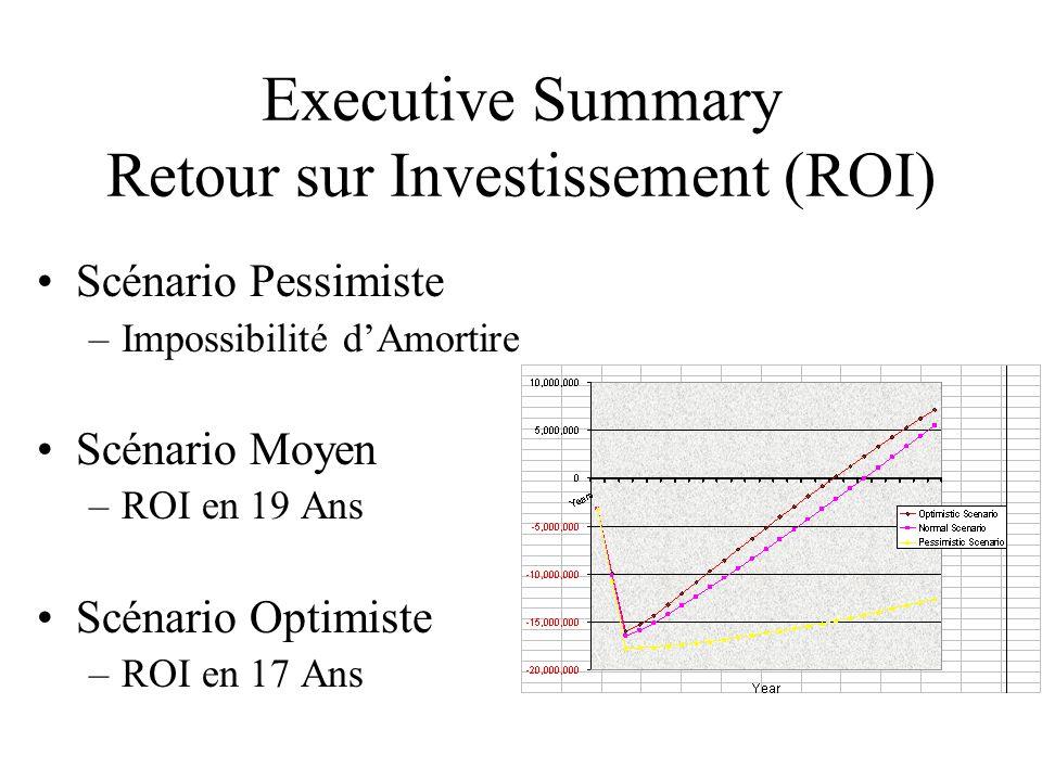 Executive Summary Retour sur Investissement (ROI) Scénario Pessimiste –Impossibilité d'Amortire Scénario Moyen –ROI en 19 Ans Scénario Optimiste –ROI en 17 Ans