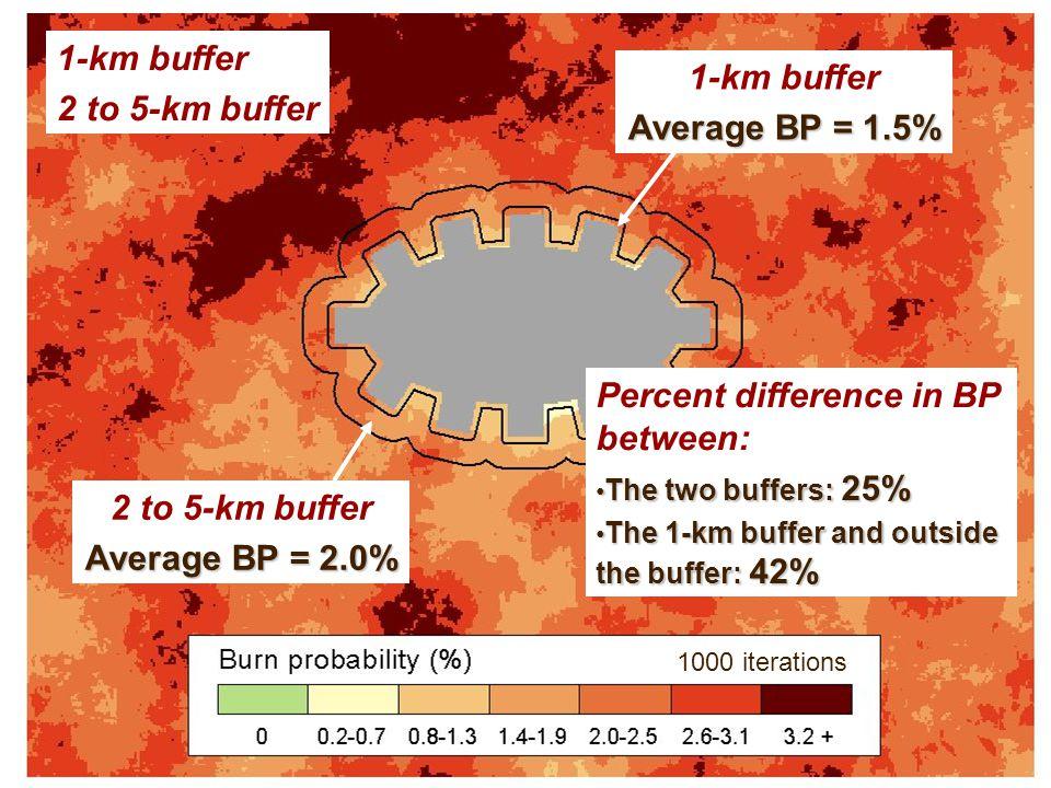 1-km buffer 2 to 5-km buffer 1-km buffer Average BP = 1.5% 2 to 5-km buffer Average BP = 2.0% Percent difference in BP between: The two buffers: 25% The two buffers: 25% The 1-km buffer and outside the buffer: 42% The 1-km buffer and outside the buffer: 42% 1000 iterations