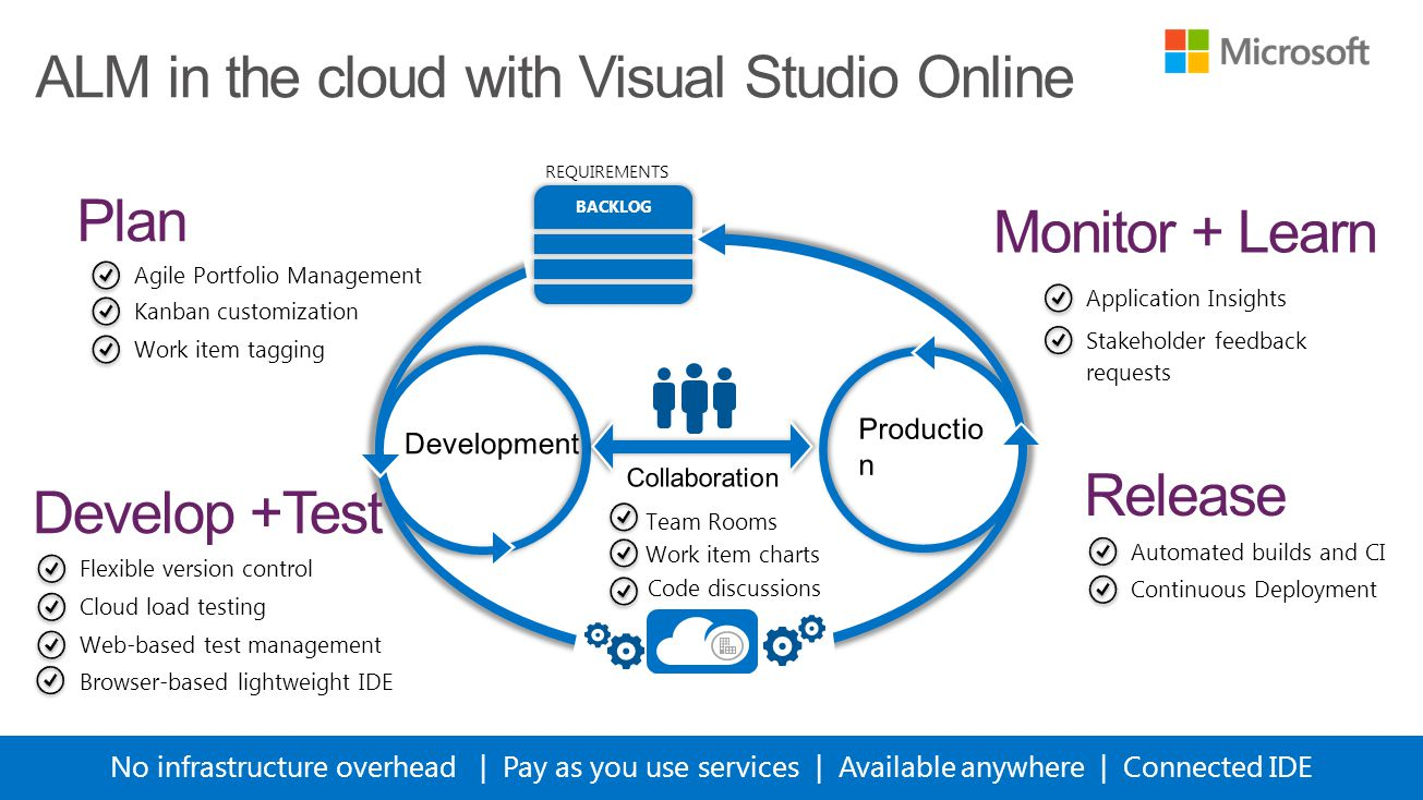 ALM in the cloud with Visual Studio Online No infrastructure overhead | Pay as you use services | Available anywhere | Connected IDE Agile Portfolio Management Kanban customization Work item tagging Work item charts Team Rooms Code discussions Flexible version control Cloud load testing Web-based test management Continuous Deployment Automated builds and CI Application Insights Stakeholder feedback requests Browser-based lightweight IDE