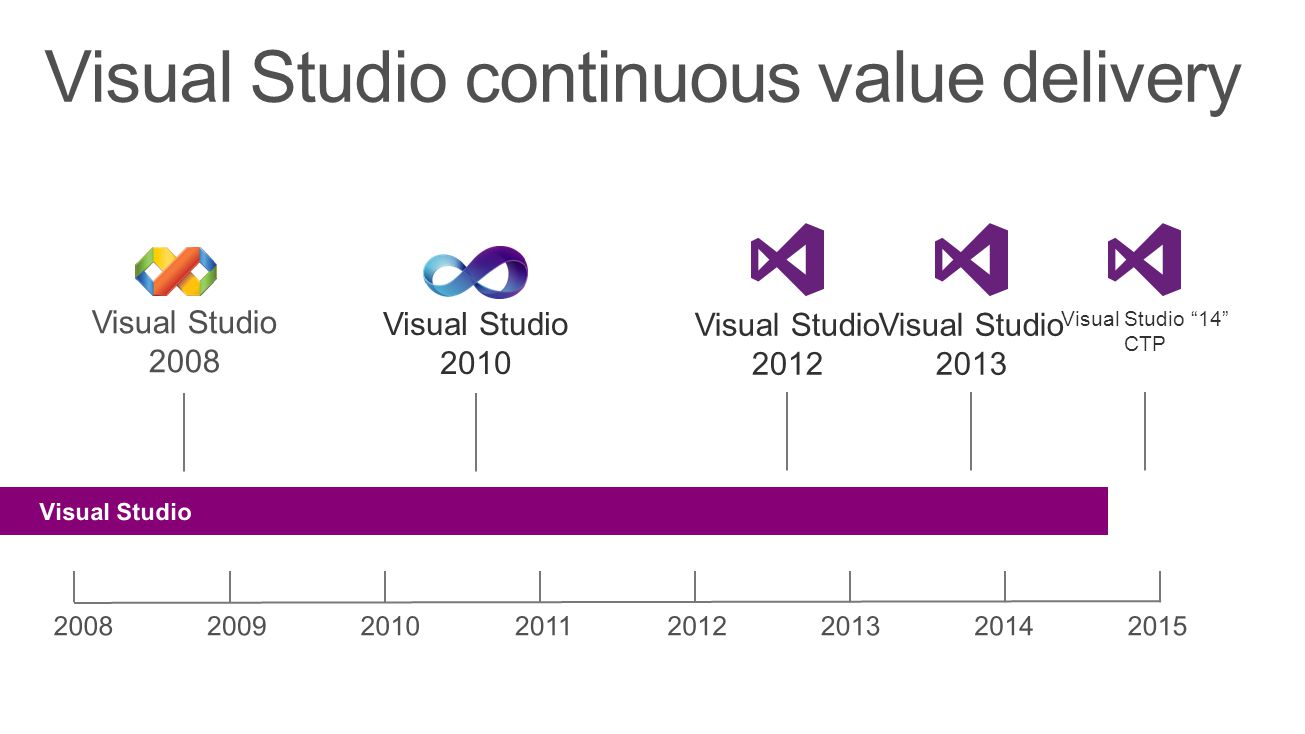 Visual Studio 2010 Visual Studio 2012 Visual Studio 2013 Visual Studio continuous value delivery Visual Studio 14 CTP