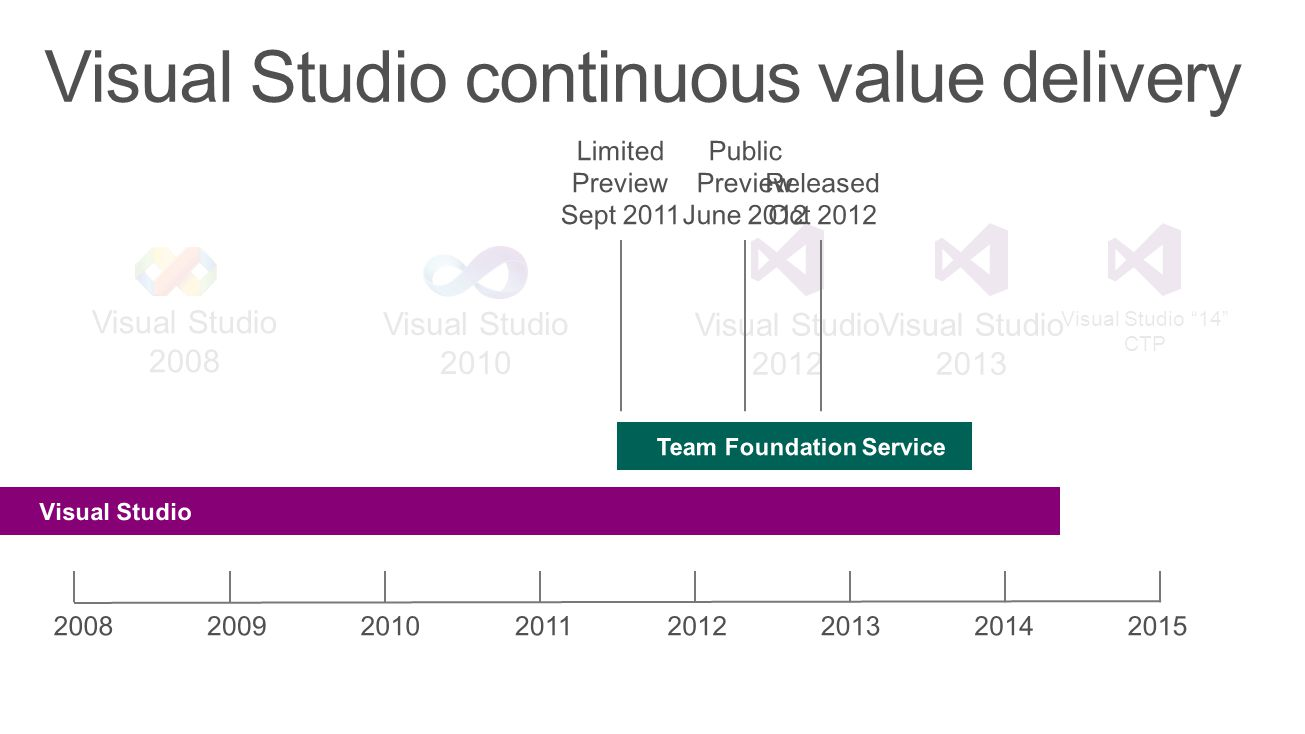 Visual Studio 2008 Visual Studio 2010 Visual Studio 2012 Visual Studio 2013 Visual Studio continuous value delivery