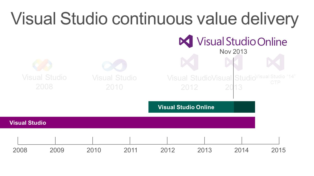 Visual Studio 14 CTP Visual Studio continuous value delivery Visual Studio 2008 Visual Studio 2010 Visual Studio 2012 Visual Studio 2013