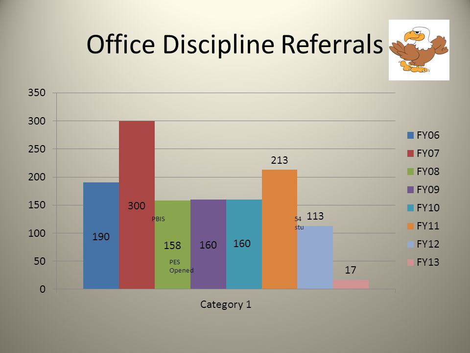 Office Discipline Referrals