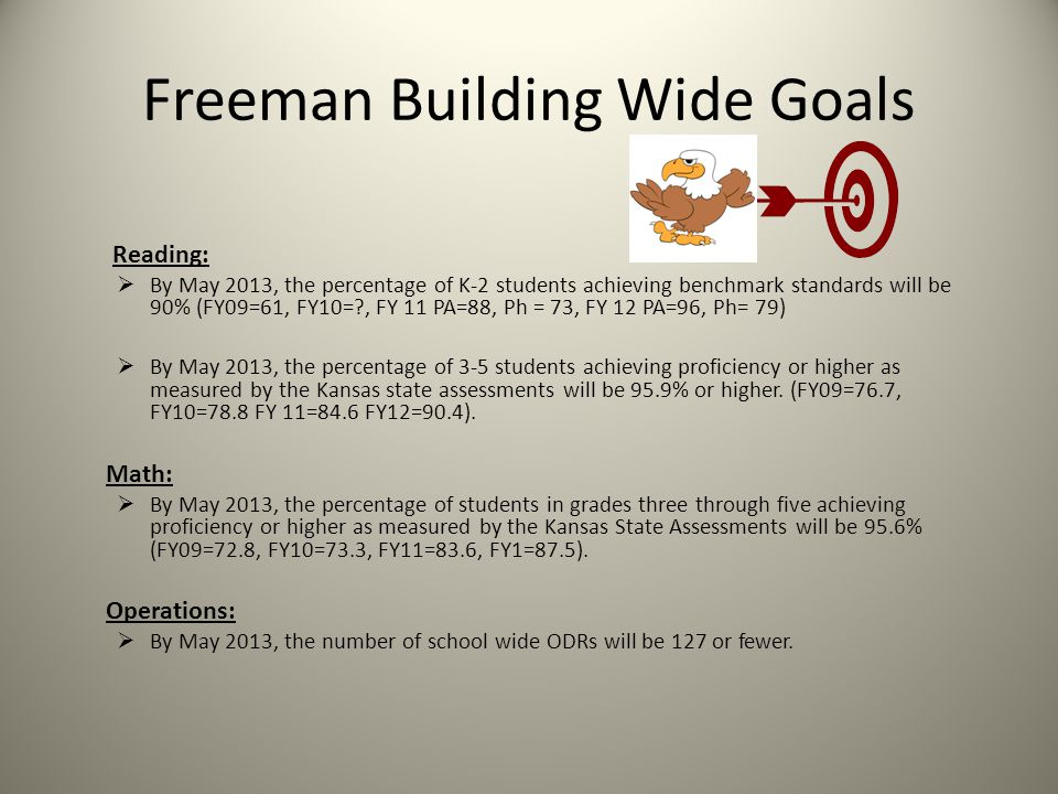 School Wide Goals (Percent Students on Grade Level)