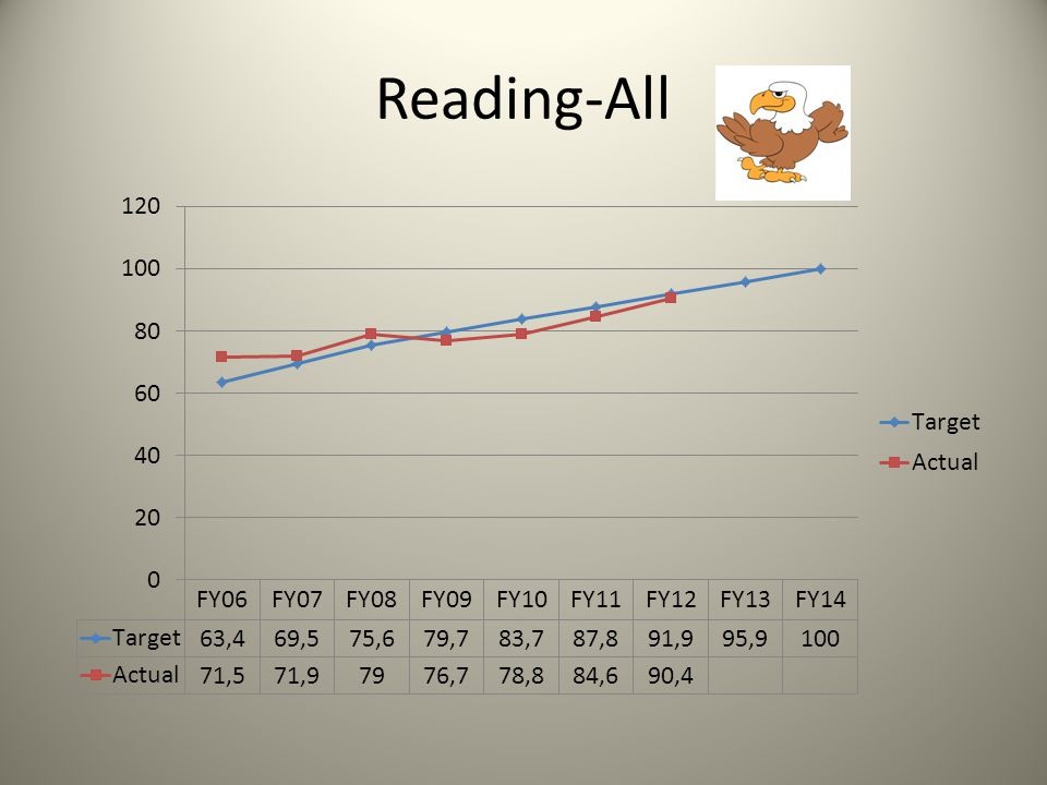 Reading by Grade Level