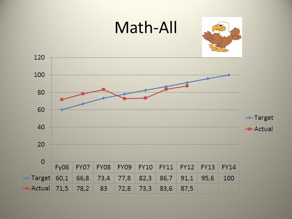 Math by Grade Level