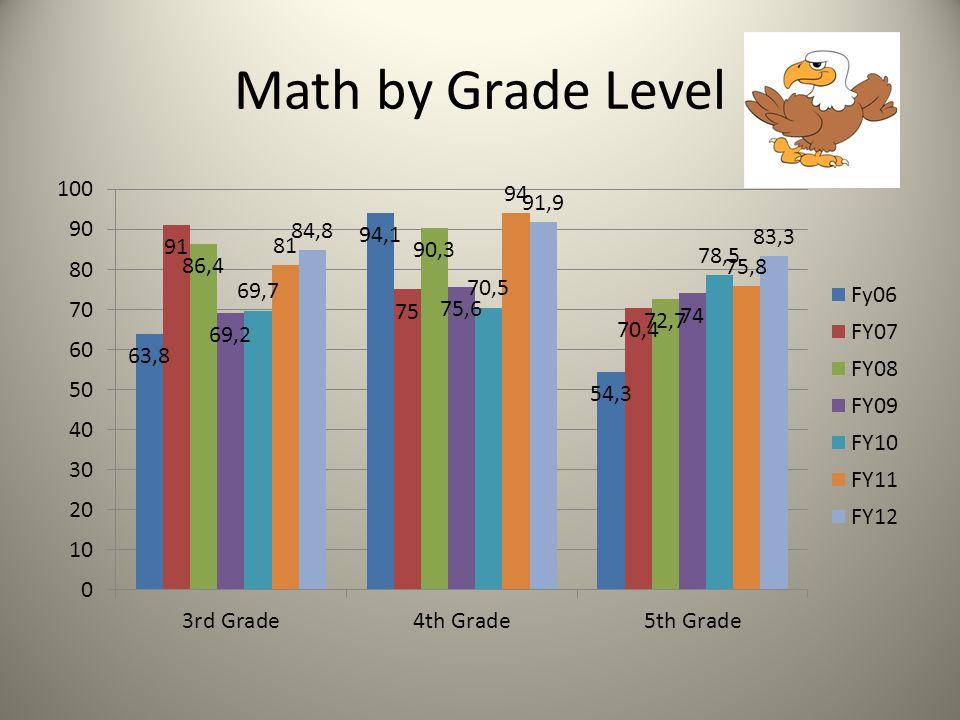 Science 4 th Grade