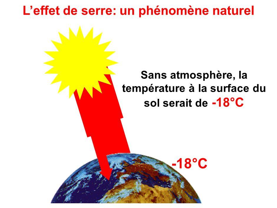 Atmosphère L'effet de serre: un phénomène naturel 1 2 1 3