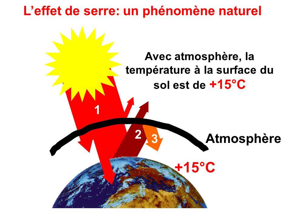 1 Sans atmosphère, la température à la surface du sol serait de -18°C -18°C