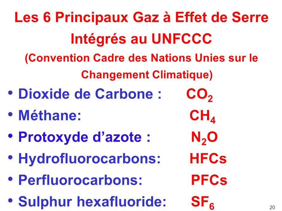 Quels sont les gaz à effet de serre