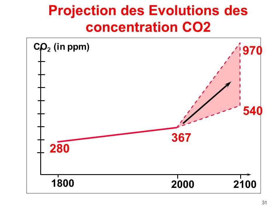 Evolution du Niveau des Océans 1990s: fastest recorded rise at 4mm per year Longer term: ≥ 1m per century very plausible Source: IPCC (2007)