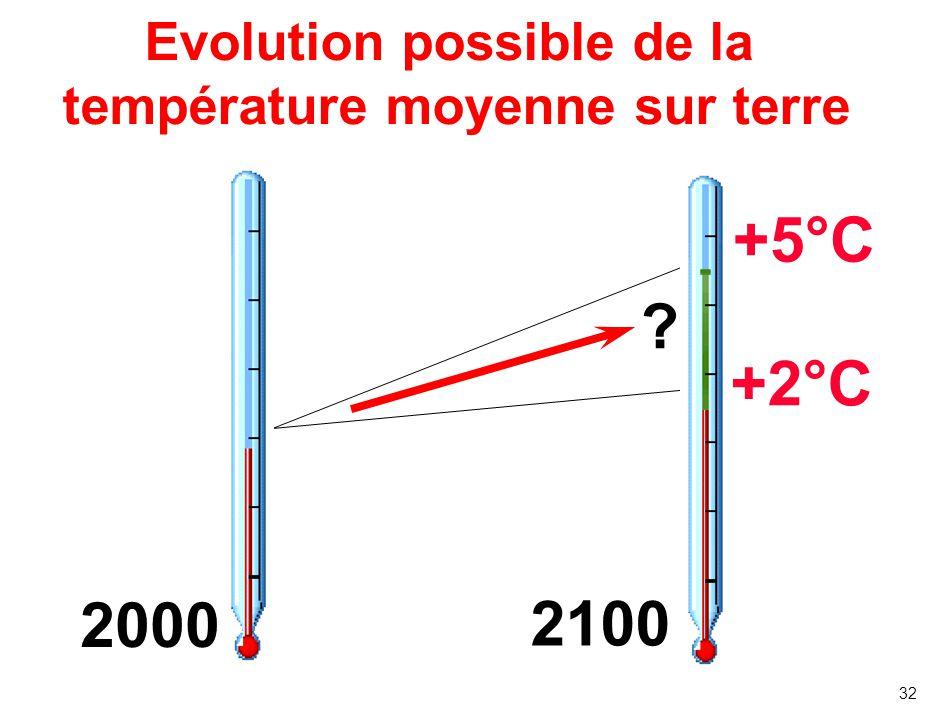 31 Projection des Evolutions des concentration CO2 1800 20002100 CO 2 (in ppm) 280 367 970 540