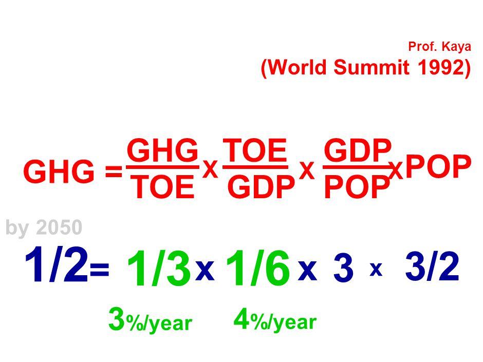 Prof. Kaya (World Summit 1992) GHG = GHG TOE X GDP X POP X ½ In 2050 = x x 3 x 3/2