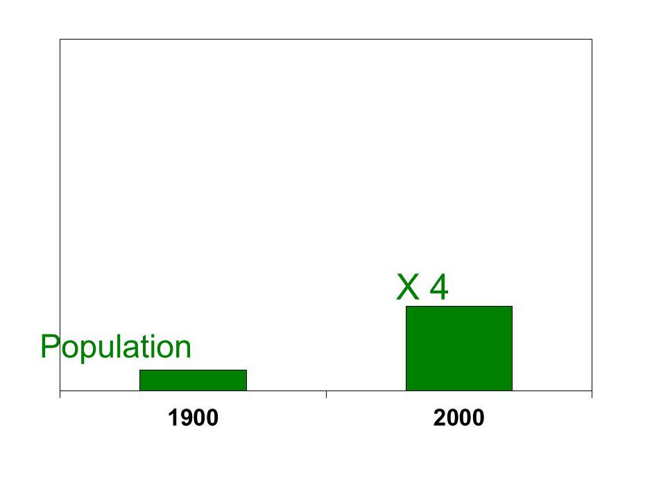 23 Respiration 440 Photosynthesis 440 Respiration 260 Absorbtion 260 Release 70 Absorbtion 80 = 26 Emissions Industrielles Humaines CO2 6 Change Usage des Terres ~15 Accumulation Nette Volcanoes Weathering 0.3 0.7 Terre Océan Increase Uptake by Plants 10 Le Cycle du Carbone : Sources & Puits Dioxide de Carbone Avant l'ère industrielle, les sources de carbone étaient équilibréespar les puits (données en e in Gigatons of CO 2 per year Atmosphere