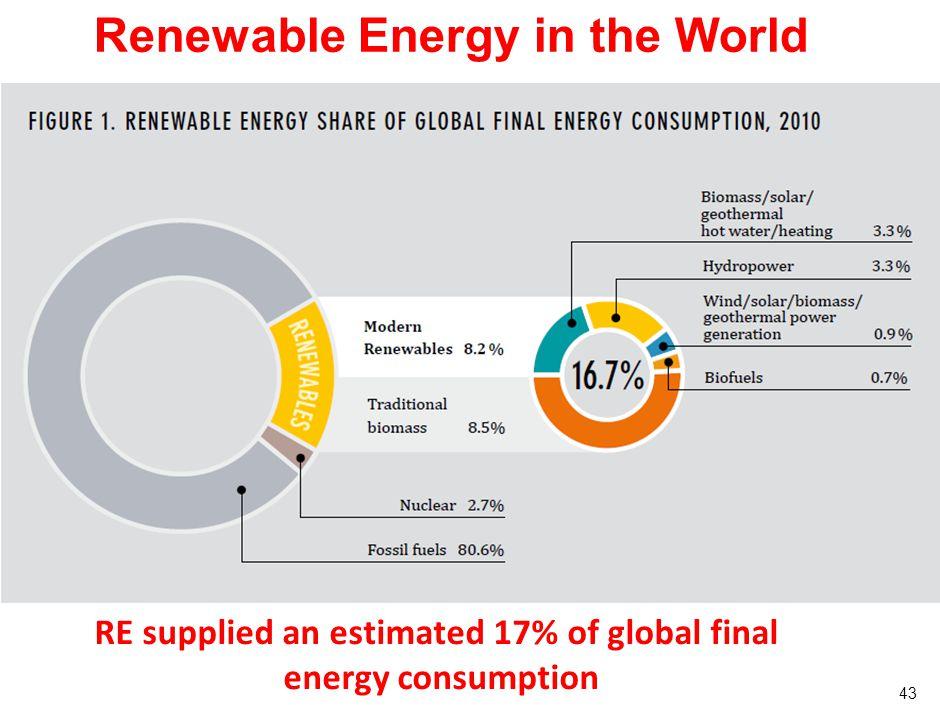 Energie Durable pour Tous www.sustainableenergyforall.org D'ici à 2030, 3 objectifs 1.Accès à l'énergie moderne pour tous 2.Doubler l'efficacité énergétique 3.Doubler la part des énergies renouvelables