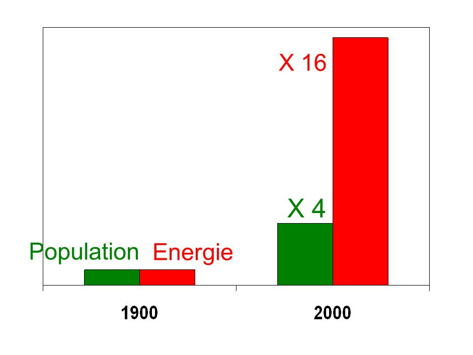 2007 2050 Today World Average South 4.2 tCO 2eq /Cap North 16.1 tCO 2eq /Cap 2050 Target 50% Global Emissions CO 2 /Cap/year UNDP HDR Objective for 2050: In the north, - 80% in emissions In the south, - 20% in emissions 2020 Pathway towards a 2°C Global Warming