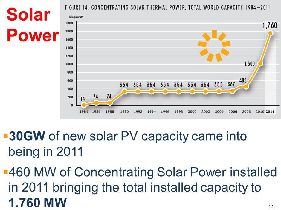 50 Solar Power