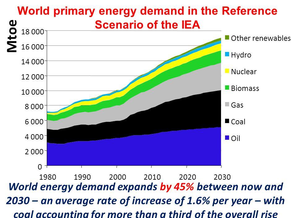 La couche de Gaz à Effet de Serre s'épaissit L'effet de serre: un phénomène naturel 11 2 1 1 3