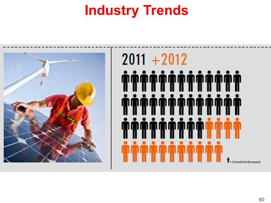 59 Industry Trends