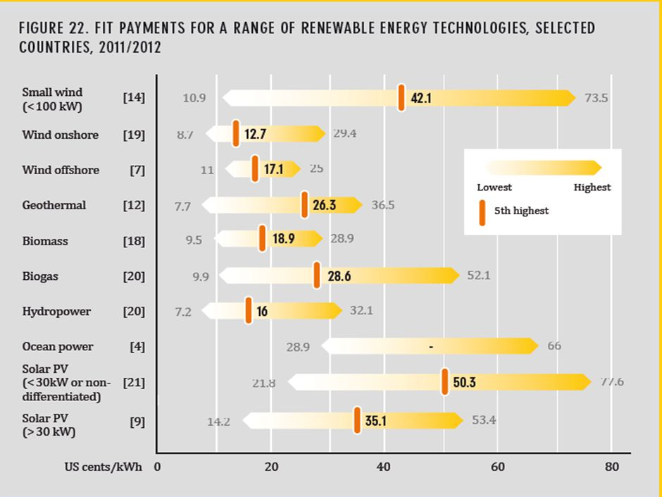 67 Policy Landscape  Renewable power generation policies remain the most common type of support policy, in particular Feed-in- tariffs (FIT) and rene