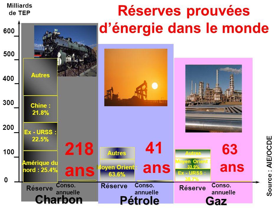 Autres 41 ans Pétrole Réserve Moyen Orient : 63.6% Milliards de TEP Réserves prouvées d'énergie dans le monde Source : AIE/OCDE Charbon Amérique du nord : 25.4% Ex - URSS : 22.5% Chine : 21.8% Autres 218 ans Réserve Conso.