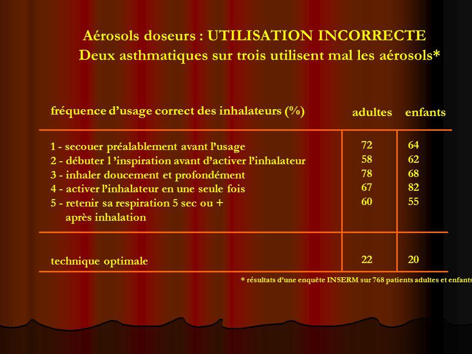 Aérosols doseurs : UTILISATION INCORRECTE Deux asthmatiques sur trois utilisent mal les aérosols* 1 - secouer préalablement avant l'usage 2 - débuter l 'inspiration avant d'activer l'inhalateur 3 - inhaler doucement et profondément 4 - activer l'inhalateur en une seule fois 5 - retenir sa respiration 5 sec ou + après inhalation technique optimale 72 64 58 62 78 68 67 82 60 55 22 20 fréquence d'usage correct des inhalateurs (%) adultes enfants * résultats d'une enquête INSERM sur 768 patients adultes et enfants