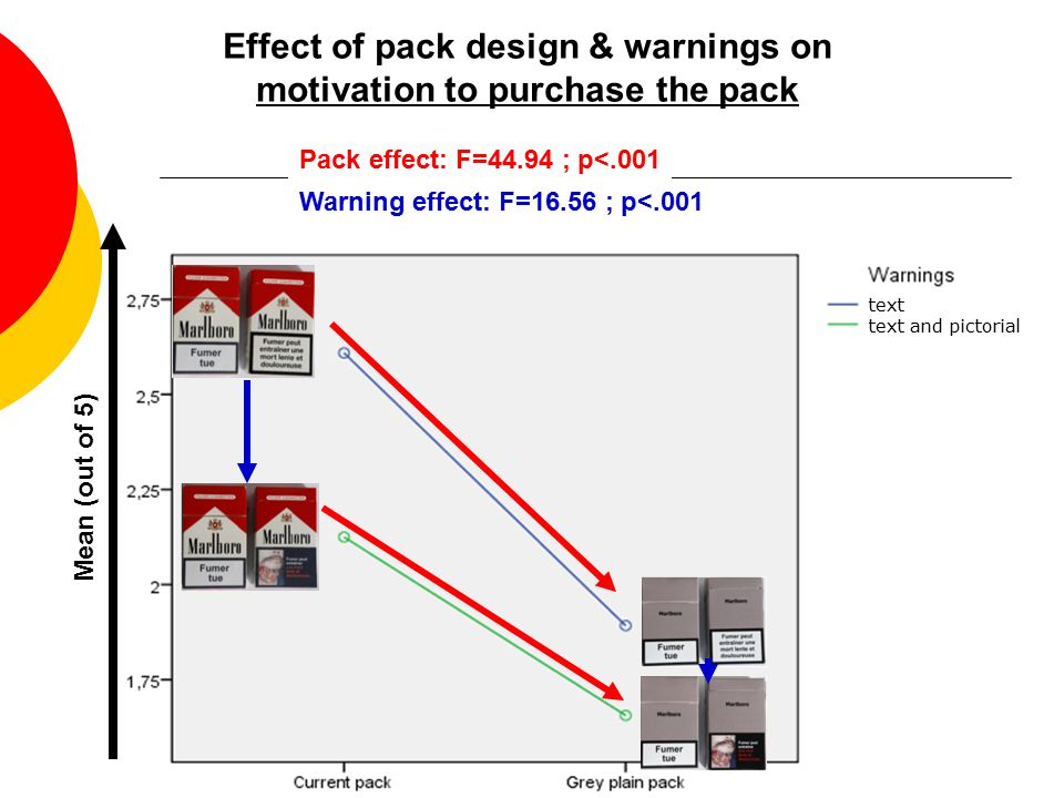 10 Effect of pack design & warnings on motivation to purchase the pack Mean (out of 5) Pack effect: F=44.94 ; p<.001 Warning effect: F=16.56 ; p<.001