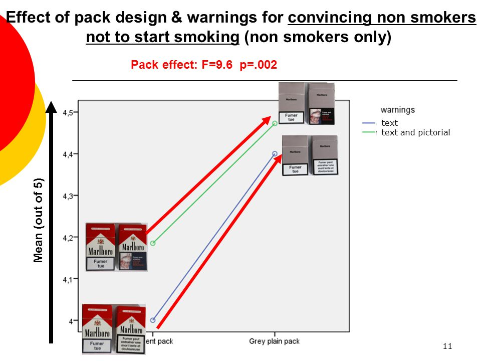 11 Effect of pack design & warnings for convincing non smokers not to start smoking (non smokers only) Pack effect: F=9.6 p=.002 Mean (out of 5) text