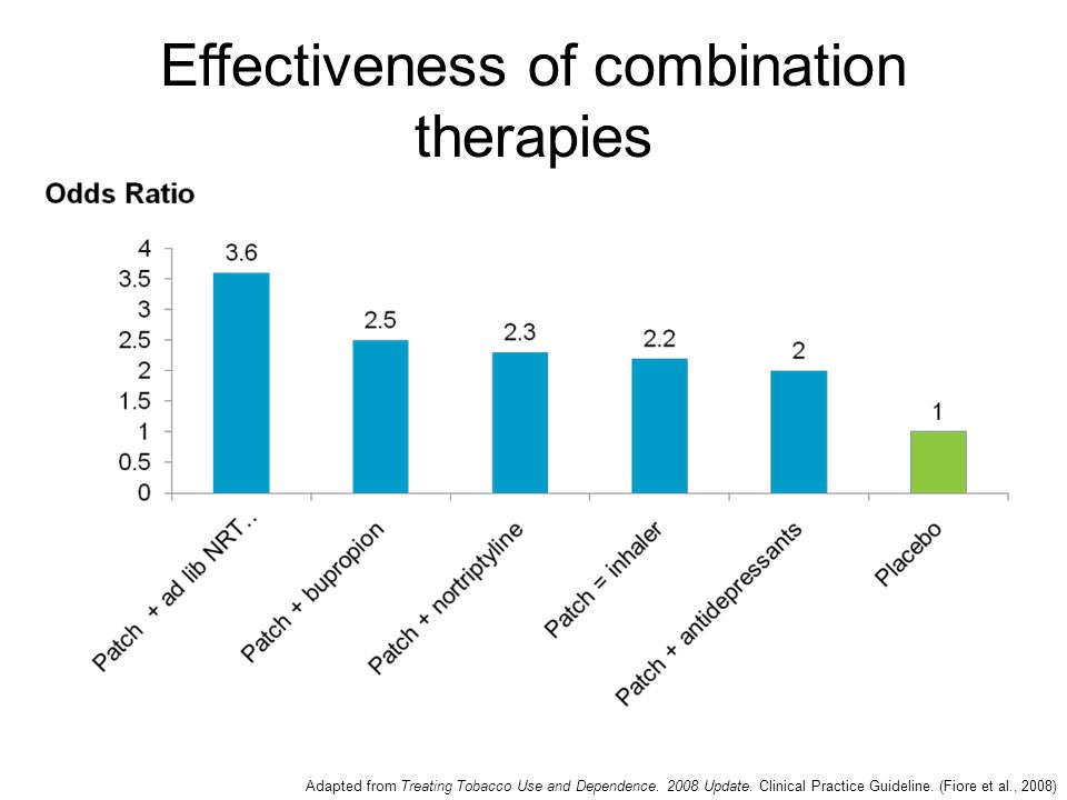 Effectiveness of combination therapies Adapted from Treating Tobacco Use and Dependence.