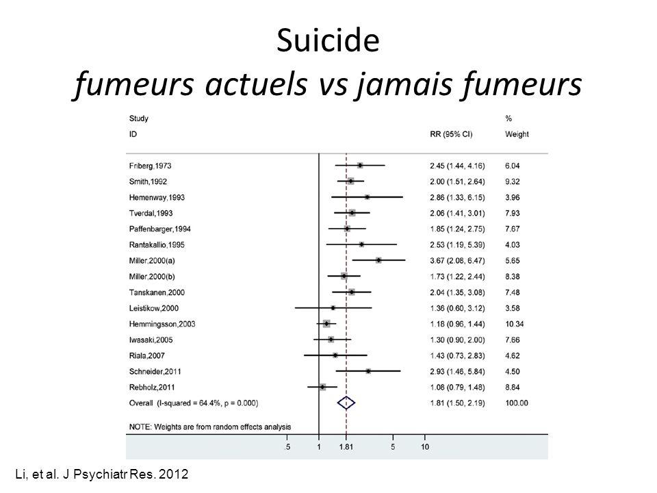 Suicide fumeurs actuels vs jamais fumeurs Li, et al. J Psychiatr Res. 2012